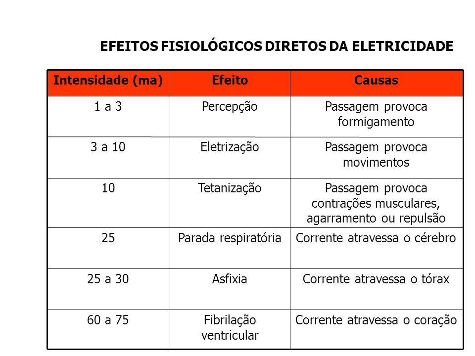 EFEITOS FISIOLÓGICOS DIRETOS DA ELETRICIDADE