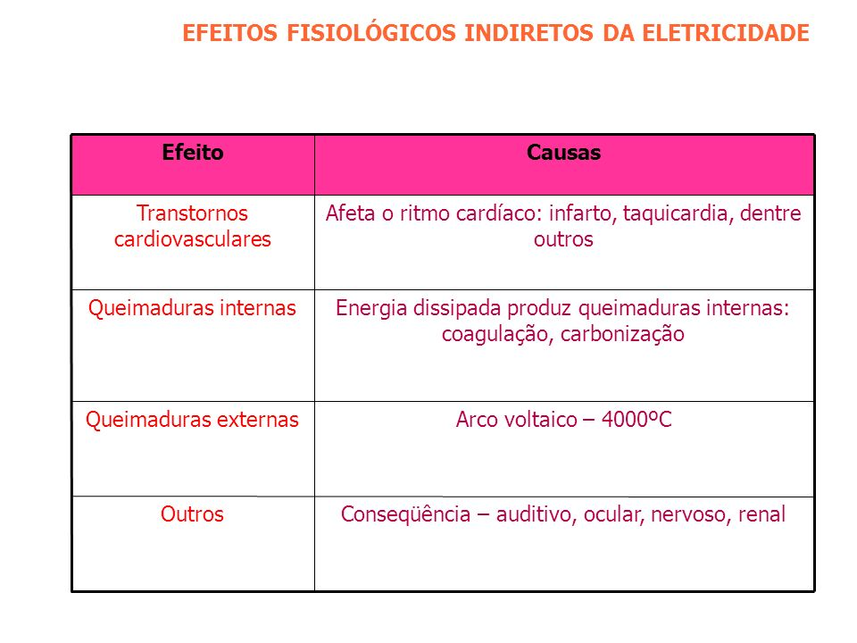 EFEITOS FISIOLÓGICOS INDIRETOS DA ELETRICIDADE