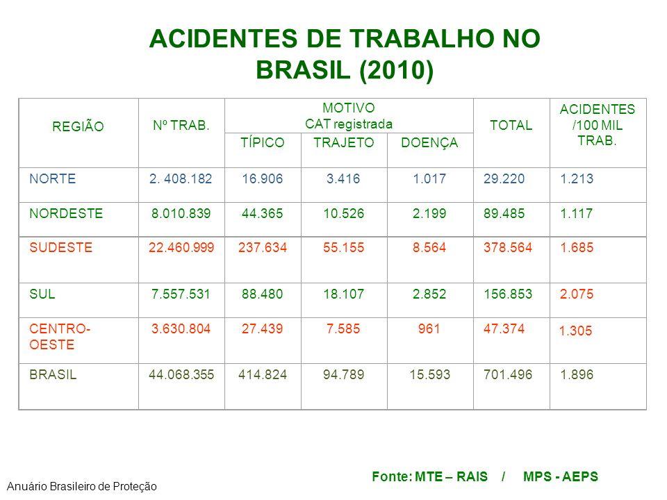 ACIDENTES DE TRABALHO NO BRASIL (2010)