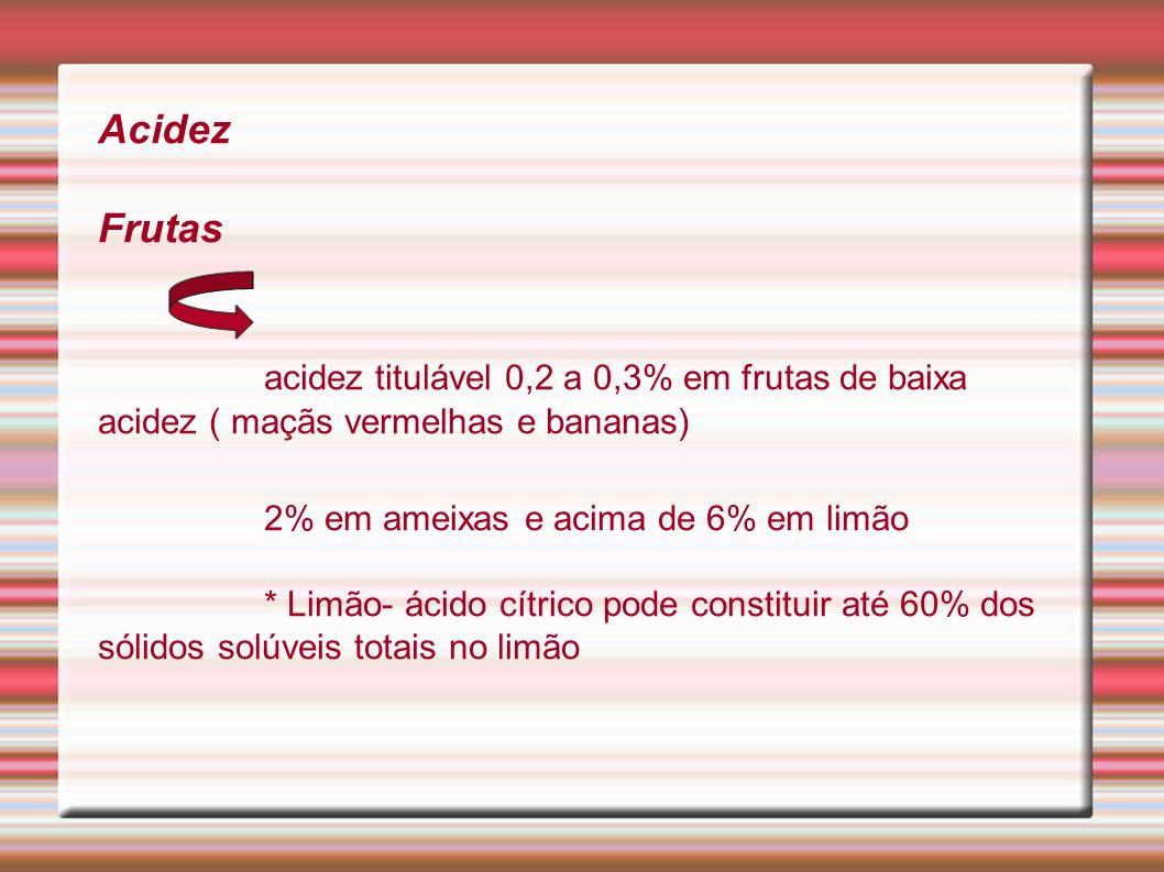 2% em ameixas e acima de 6% em limão