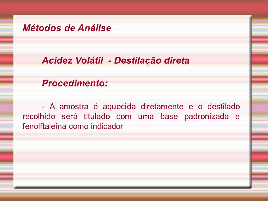Métodos de Análise Procedimento:
