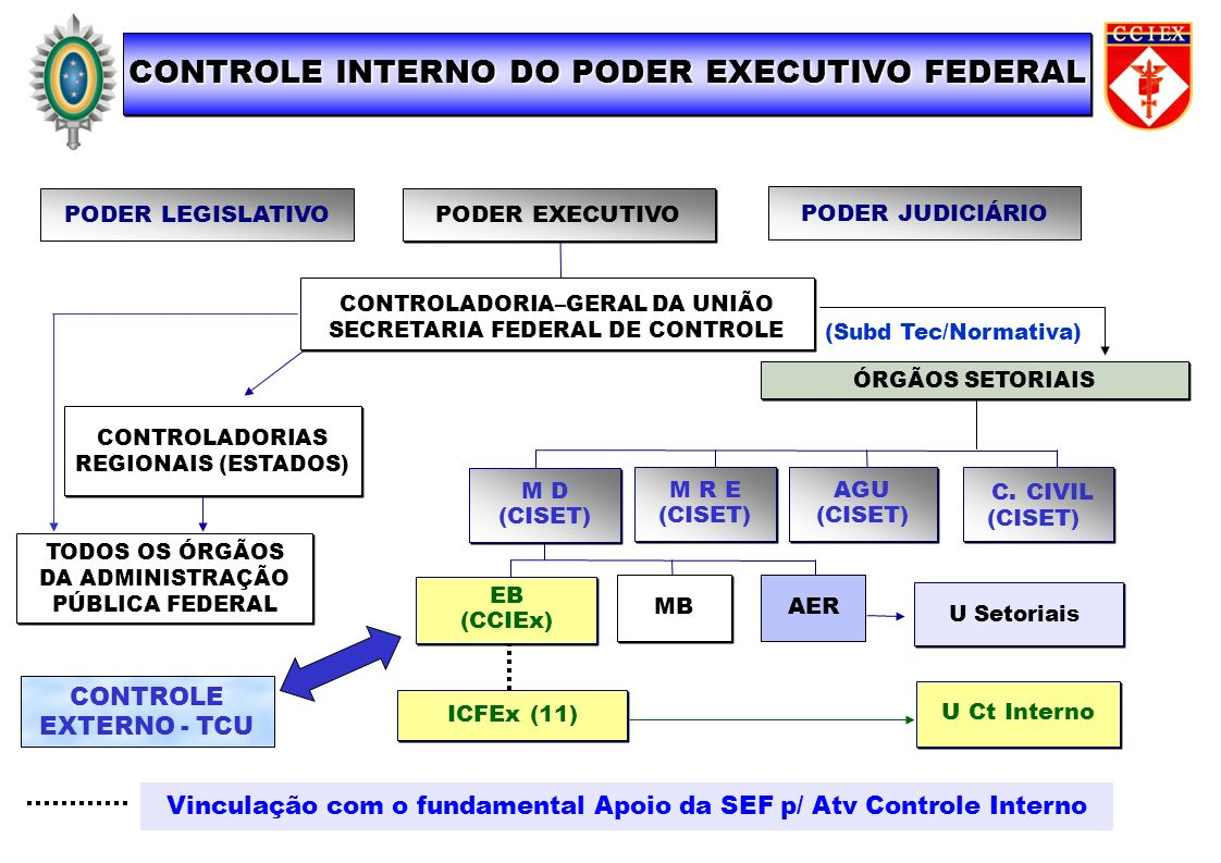 CONTROLE INTERNO DO PODER EXECUTIVO FEDERAL