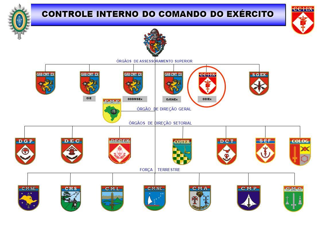 CONTROLE INTERNO DO COMANDO DO EXÉRCITO