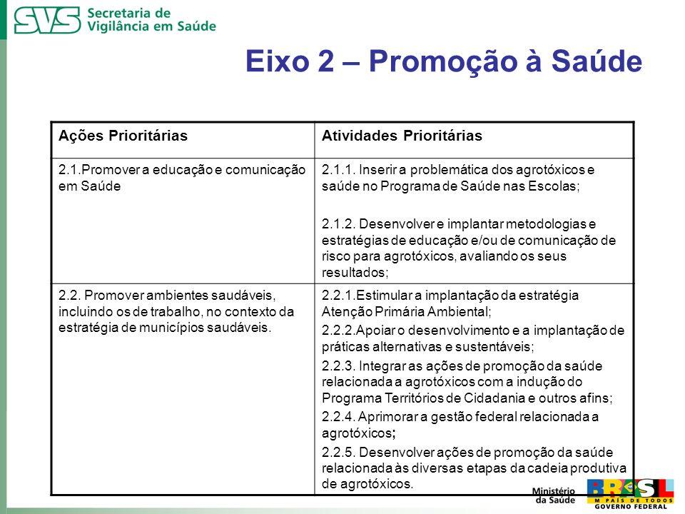 Eixo 2 – Promoção à Saúde Ações Prioritárias Atividades Prioritárias