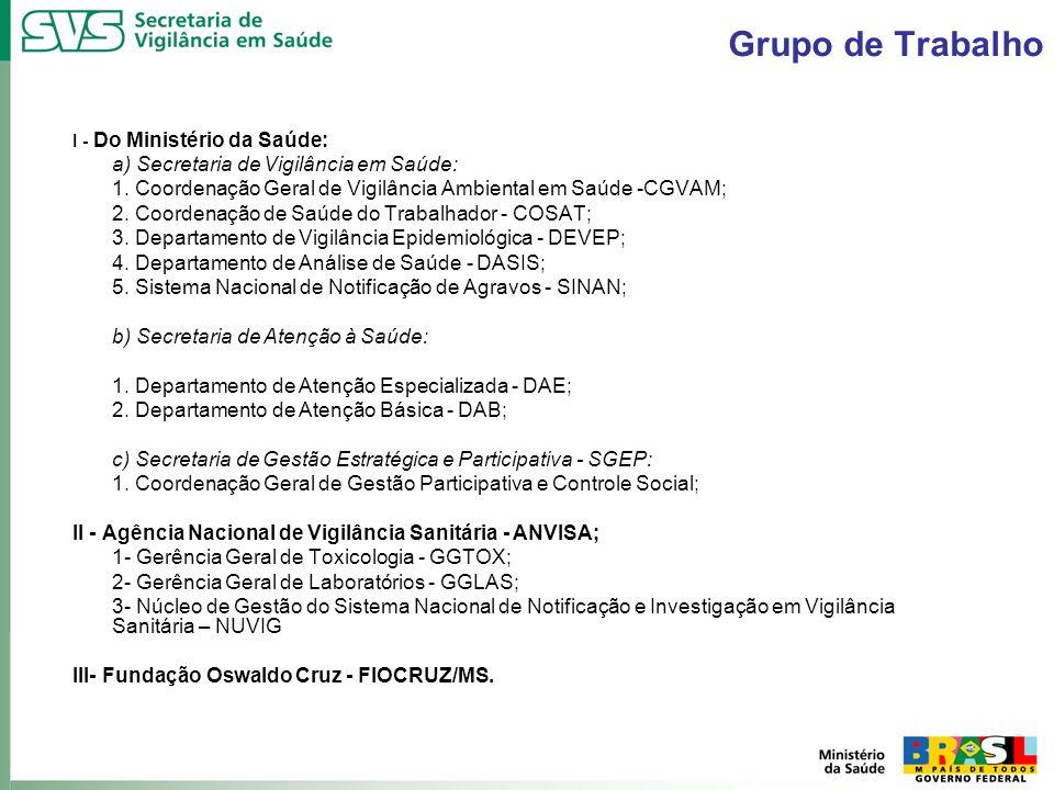 Grupo de Trabalho a) Secretaria de Vigilância em Saúde: