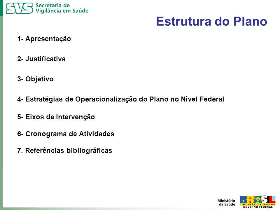 Estrutura do Plano 1- Apresentação 2- Justificativa 3- Objetivo