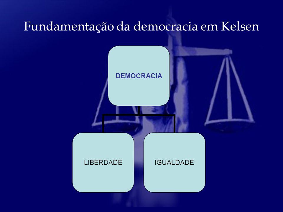 Fundamentação da democracia em Kelsen