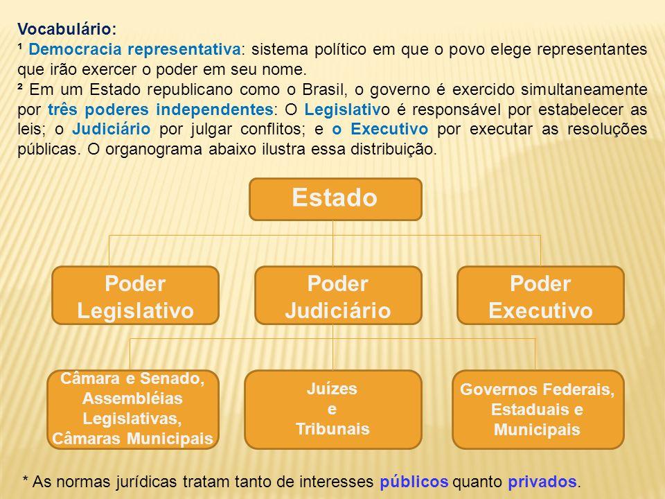 Estado Poder Legislativo Poder Judiciário Poder Executivo Vocabulário: