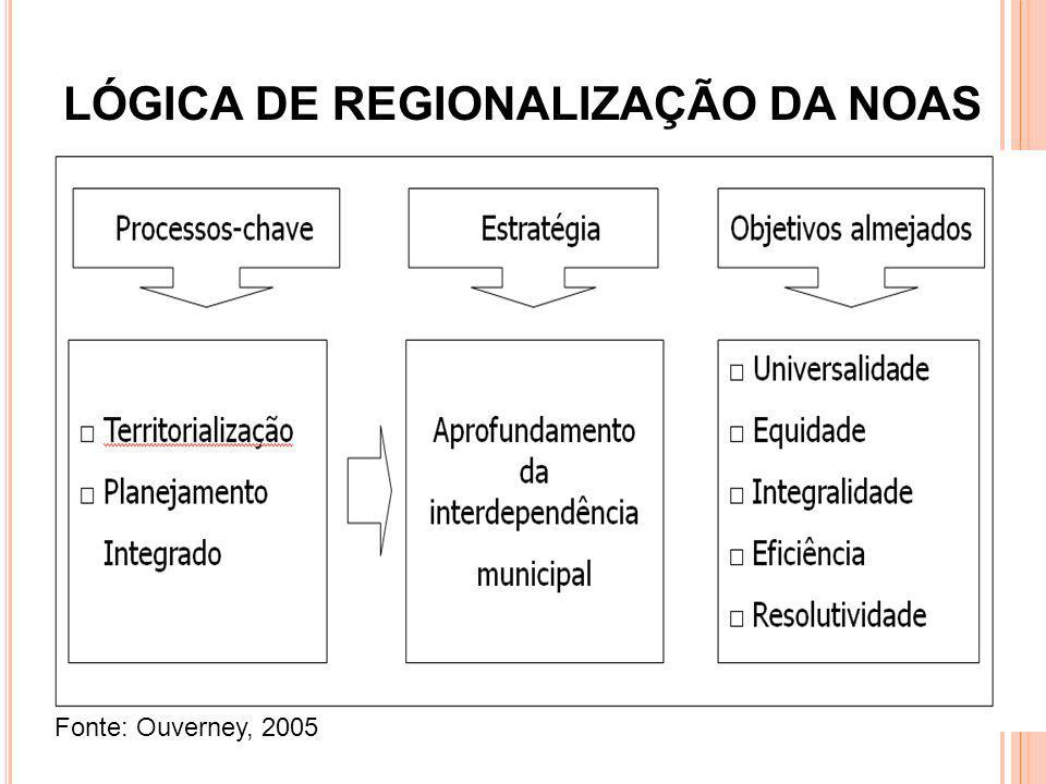 LÓGICA DE REGIONALIZAÇÃO DA NOAS