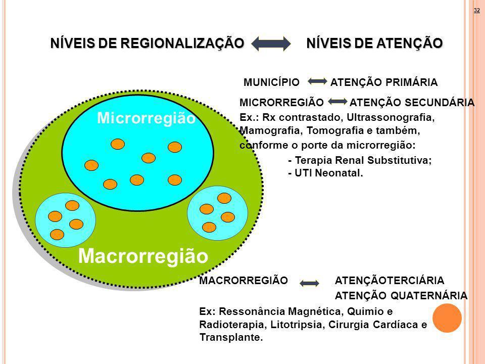 NÍVEIS DE REGIONALIZAÇÃO NÍVEIS DE ATENÇÃO