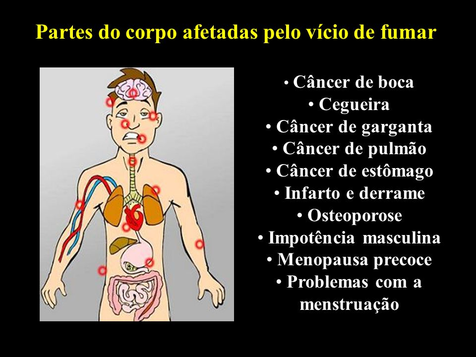 Partes do corpo afetadas pelo vício de fumar