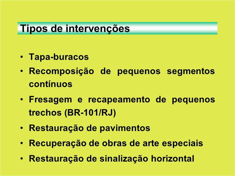 Tipos de intervenções Tapa-buracos