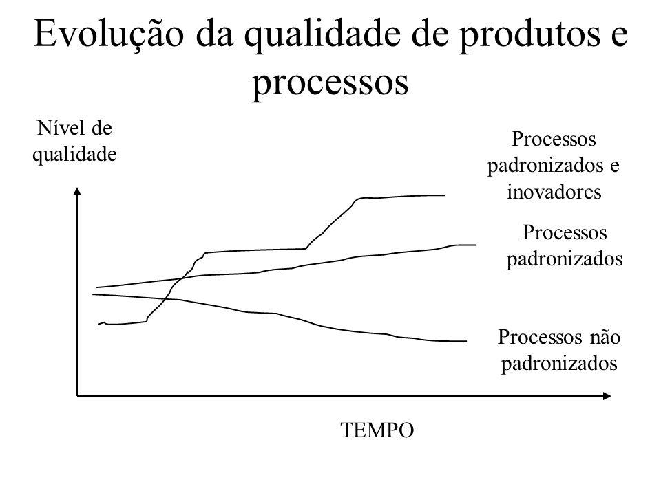 Evolução da qualidade de produtos e processos