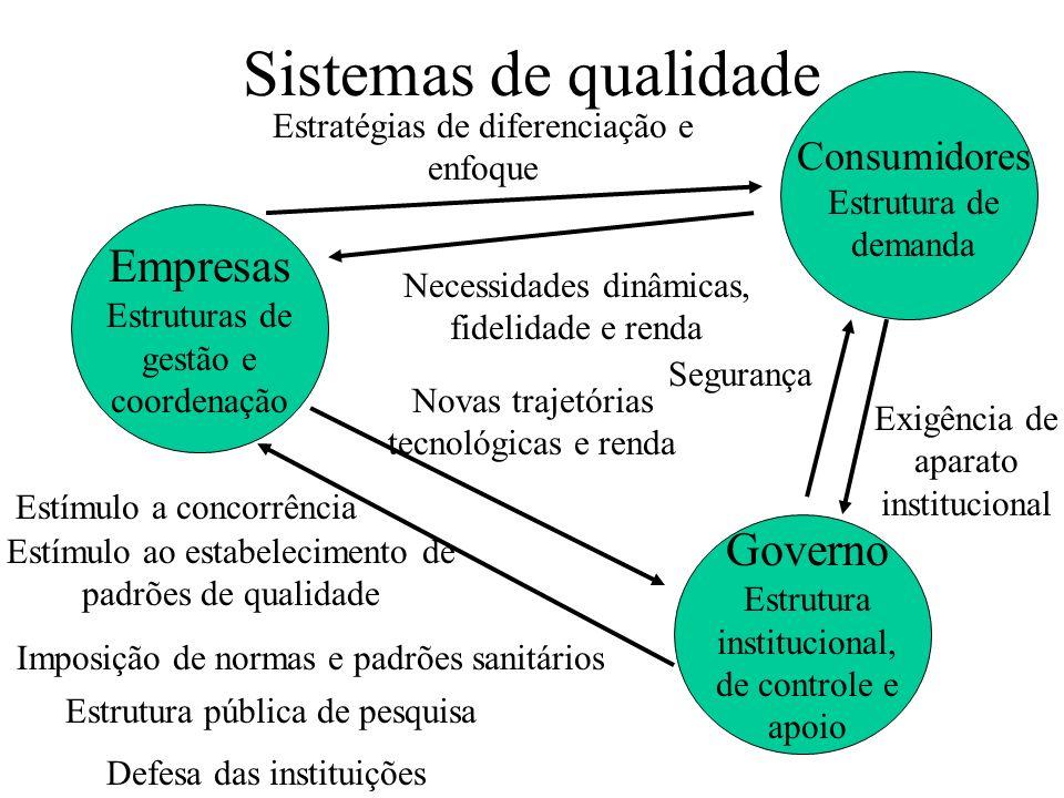 Sistemas de qualidade Empresas Estruturas de gestão e coordenação
