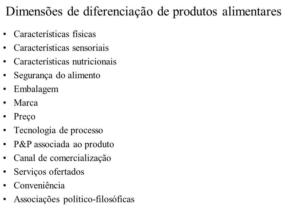 Dimensões de diferenciação de produtos alimentares