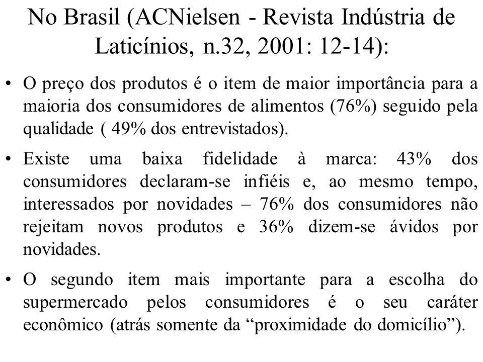 No Brasil (ACNielsen - Revista Indústria de Laticínios, n