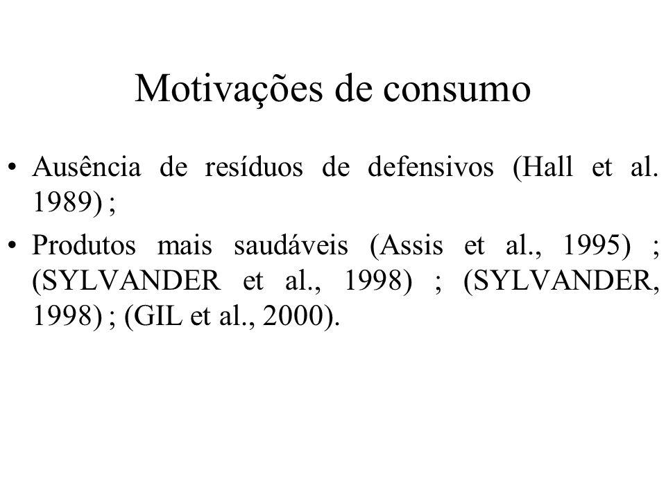 Motivações de consumo Ausência de resíduos de defensivos (Hall et al. 1989) ;