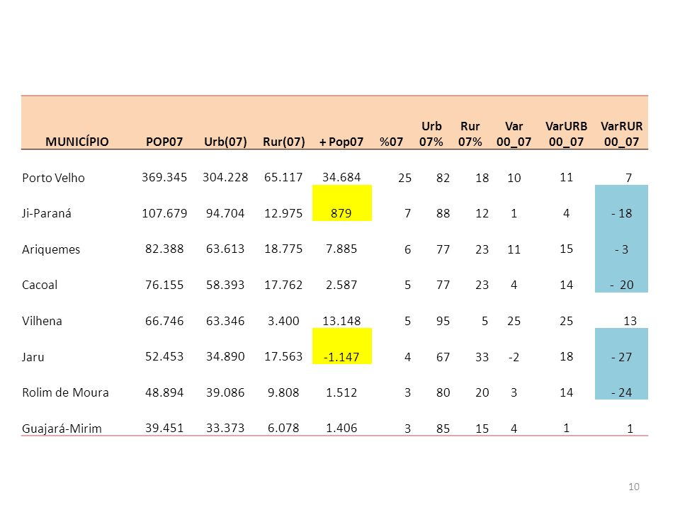 MUNICÍPIO POP07. Urb(07) Rur(07) + Pop07. %07. Urb. 07% Rur. Var. 00_07. VarURB. VarRUR.