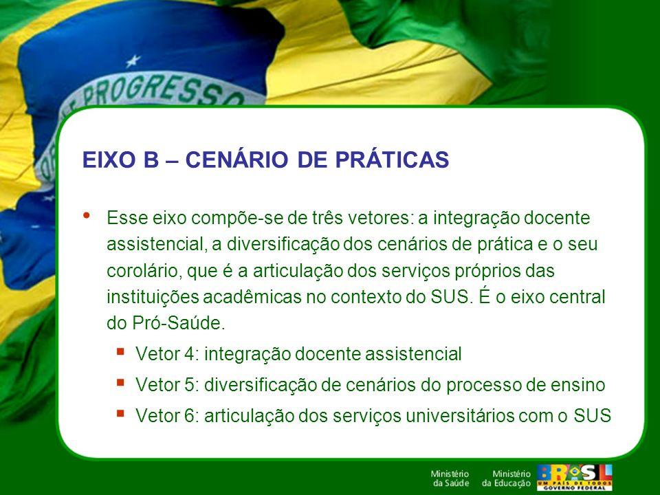 EIXO B – CENÁRIO DE PRÁTICAS