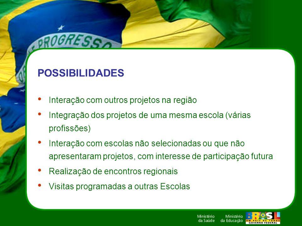 POSSIBILIDADES Interação com outros projetos na região