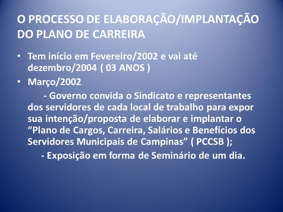 O PROCESSO DE ELABORAÇÃO/IMPLANTAÇÃO DO PLANO DE CARREIRA