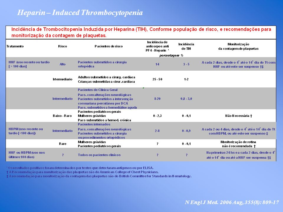 Heparin – Induced Thrombocytopenia