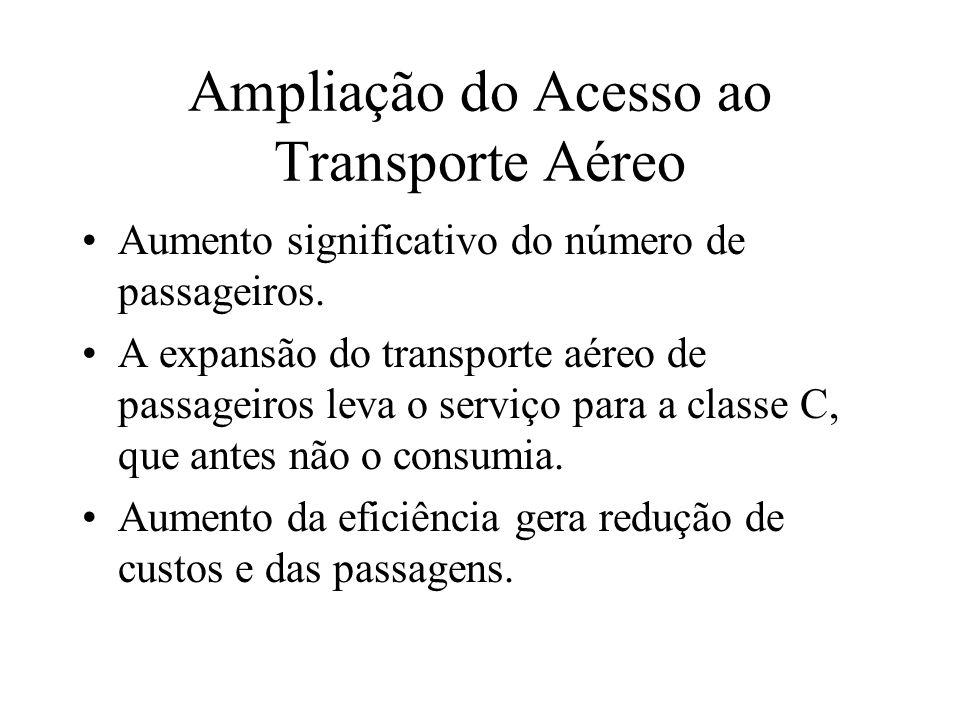 Ampliação do Acesso ao Transporte Aéreo