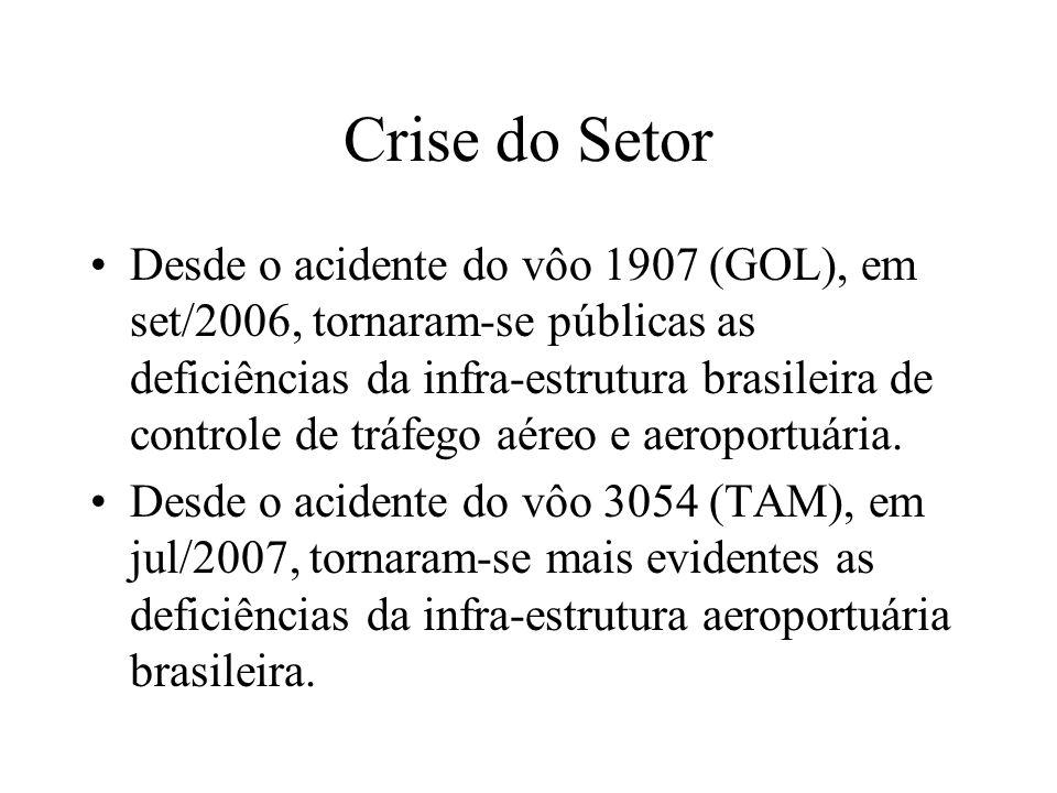 Crise do Setor
