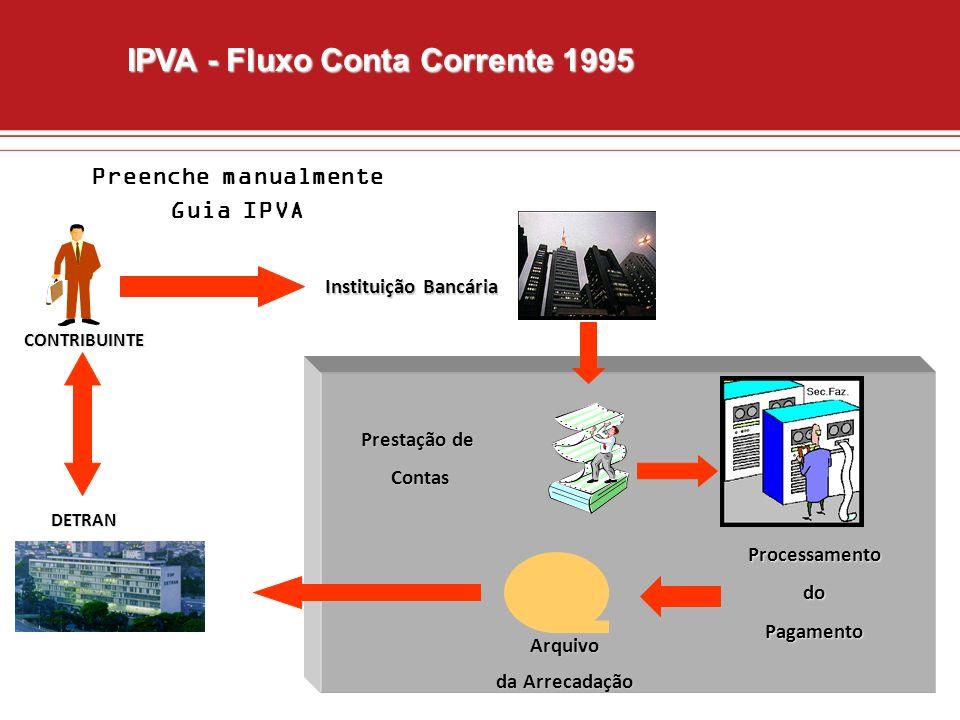 IPVA - Fluxo Conta Corrente 1995