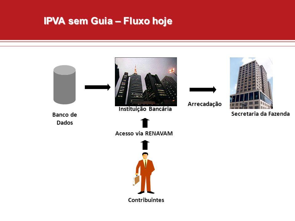 IPVA sem Guia – Fluxo hoje