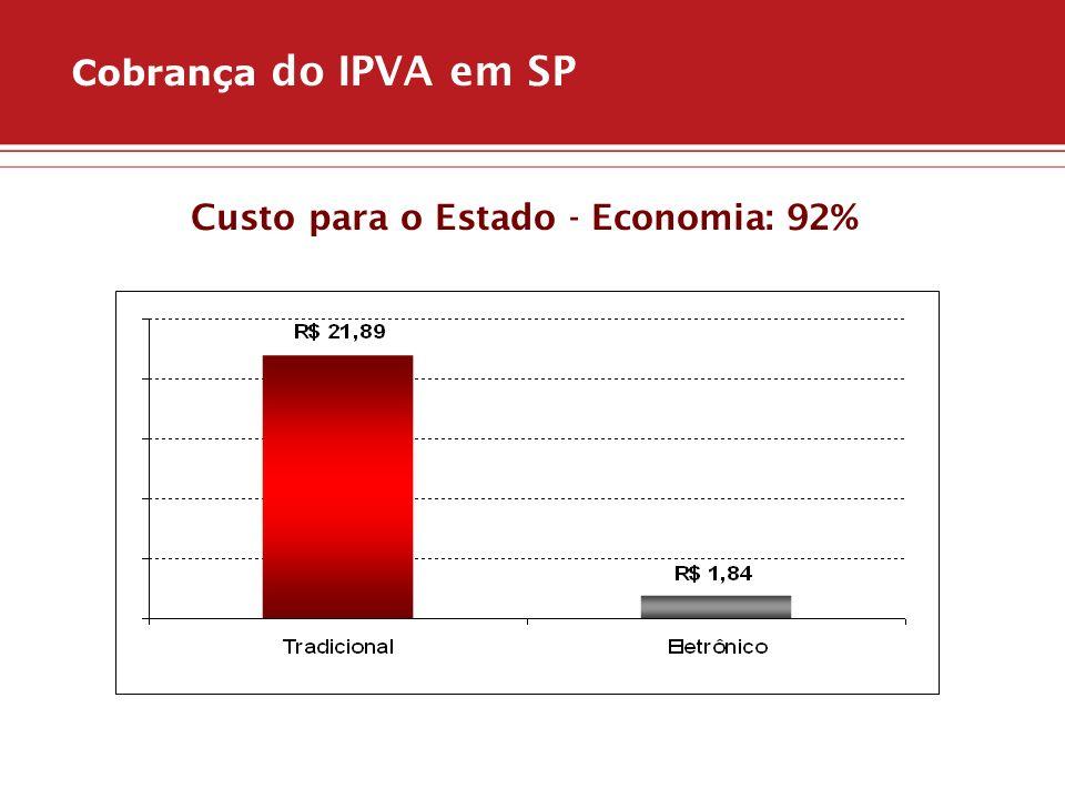 Custo para o Estado - Economia: 92%