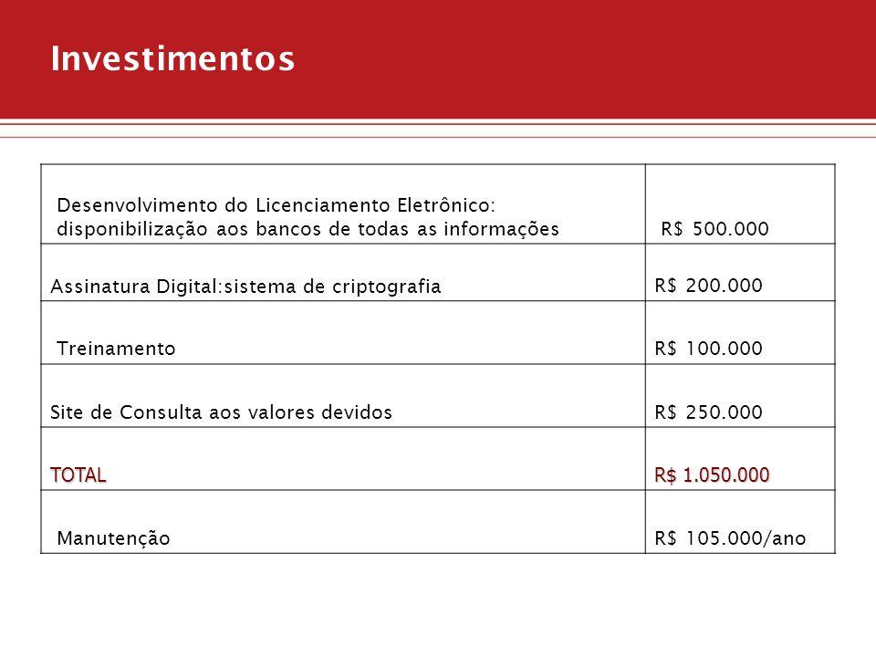 Investimentos Desenvolvimento do Licenciamento Eletrônico: disponibilização aos bancos de todas as informações.
