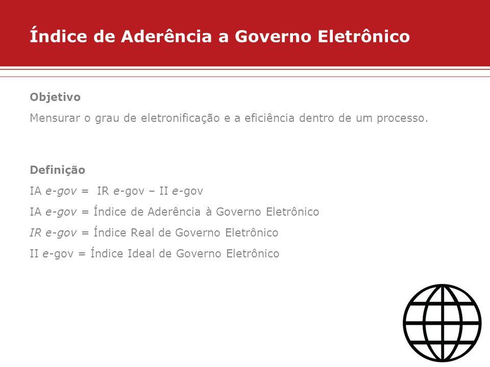Índice de Aderência a Governo Eletrônico