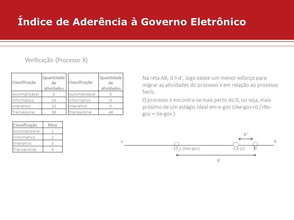 Índice de Aderência à Governo Eletrônico