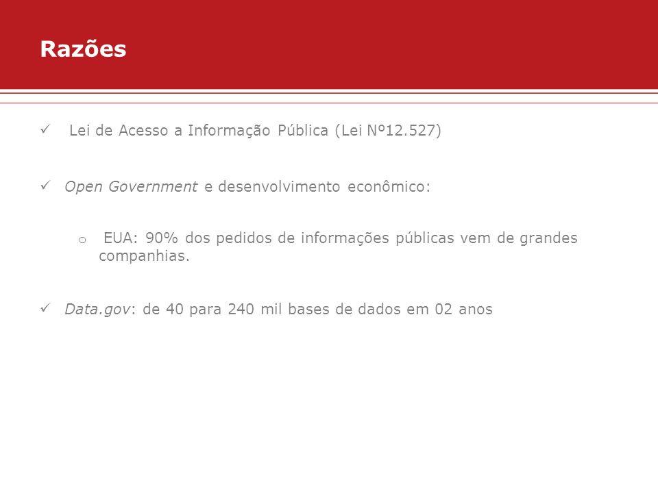 Razões Lei de Acesso a Informação Pública (Lei Nº12.527)