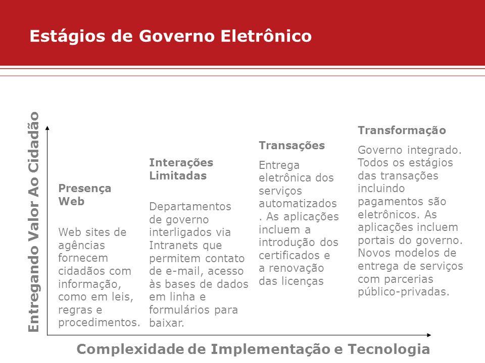 Estágios de Governo Eletrônico