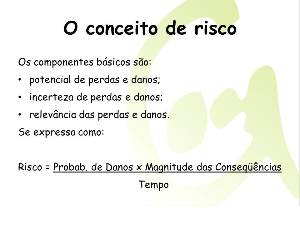 O conceito de risco Os componentes básicos são: