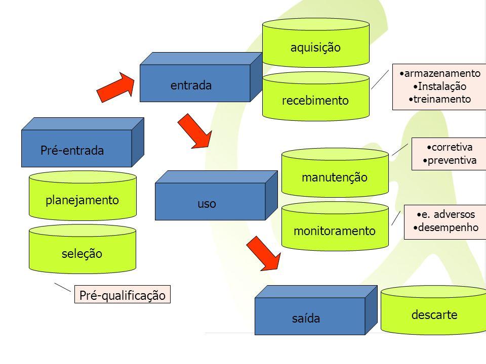 aquisição entrada recebimento Pré-entrada manutenção planejamento uso
