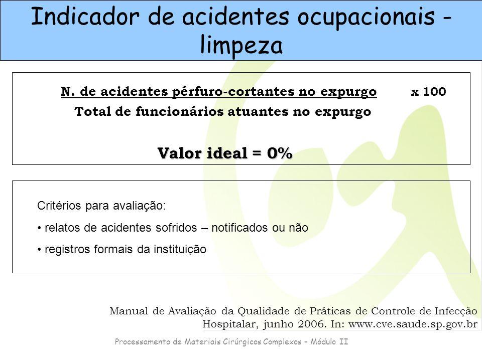 Indicador de acidentes ocupacionais - limpeza