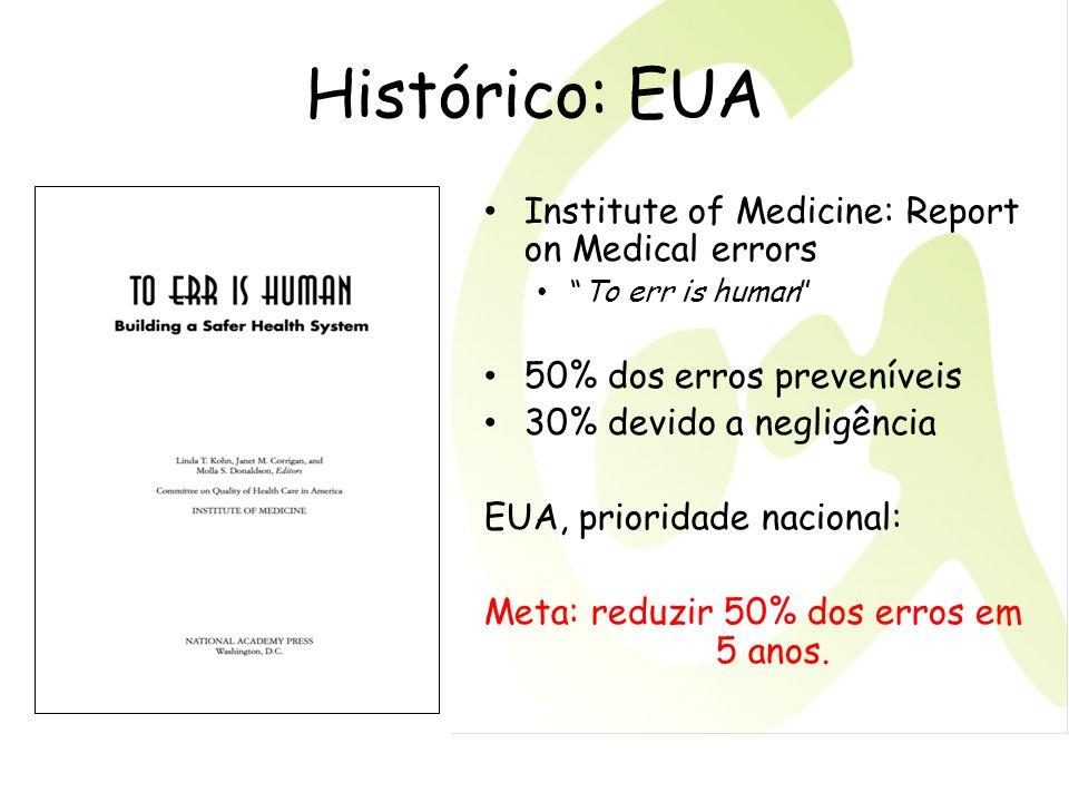 Meta: reduzir 50% dos erros em 5 anos.