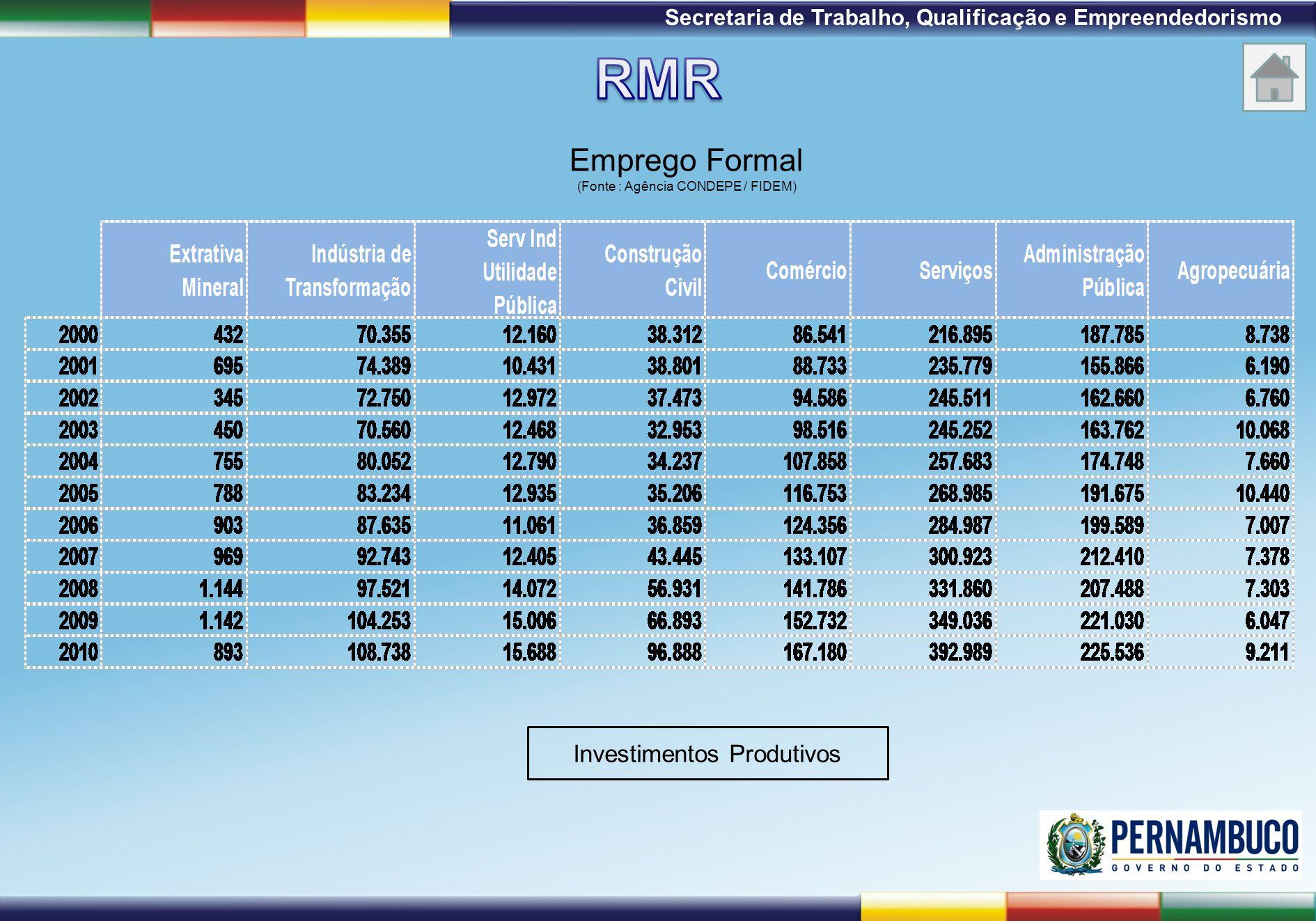 RMR Emprego Formal Investimentos Produtivos