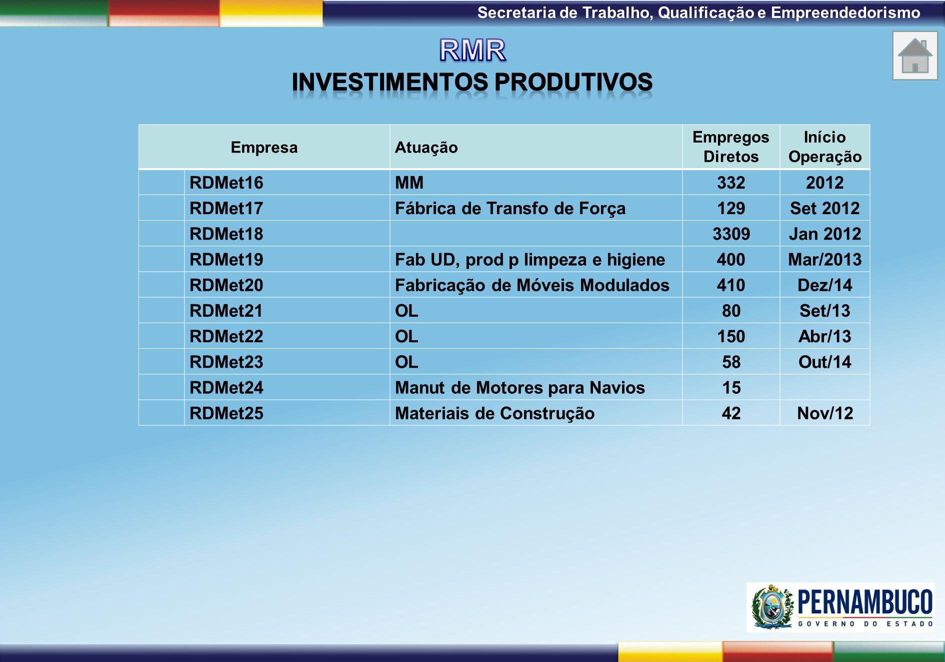 RMR INVESTIMENTOS PRODUTIVOS