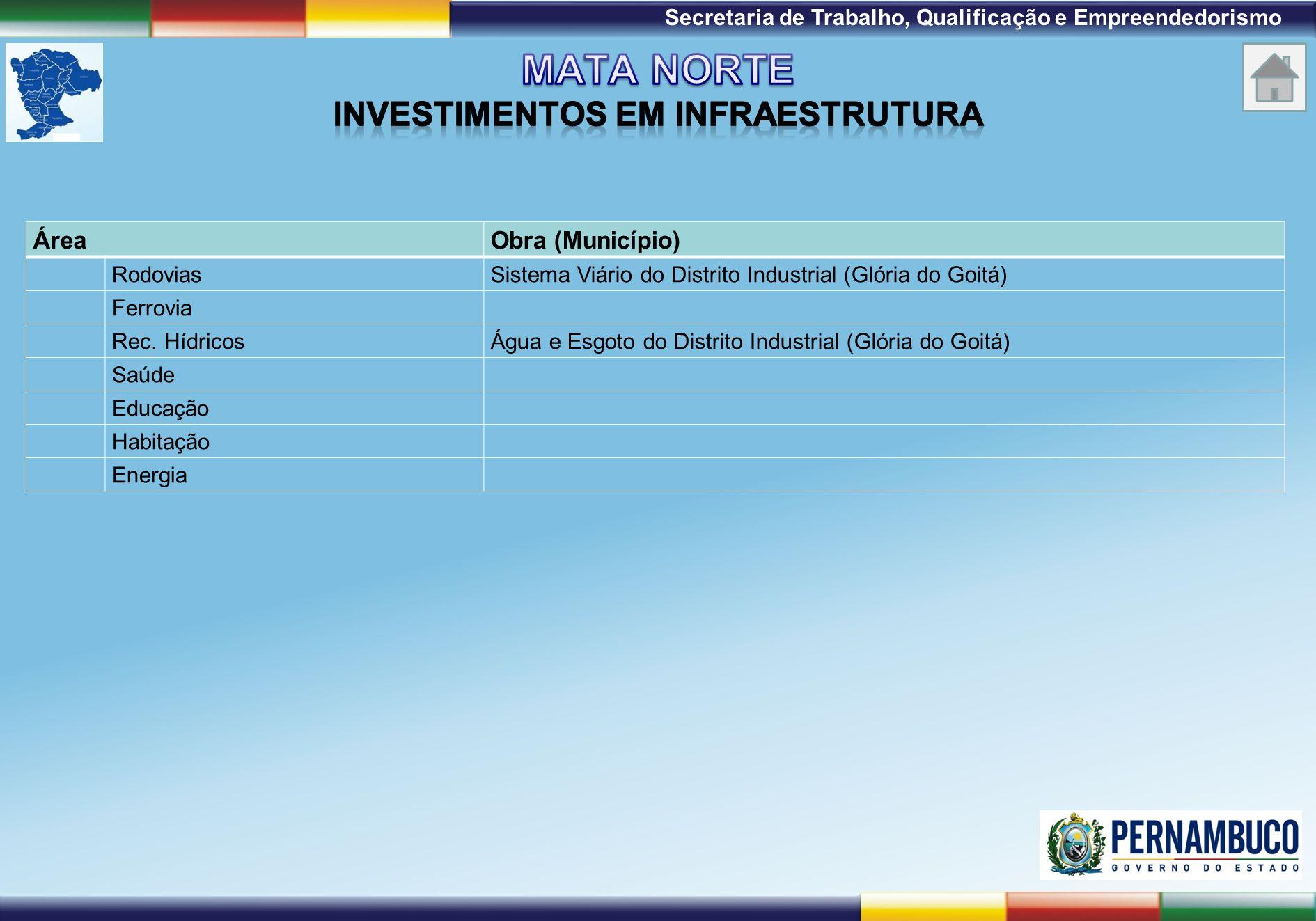 Mata Norte investimentos em infraestrutura