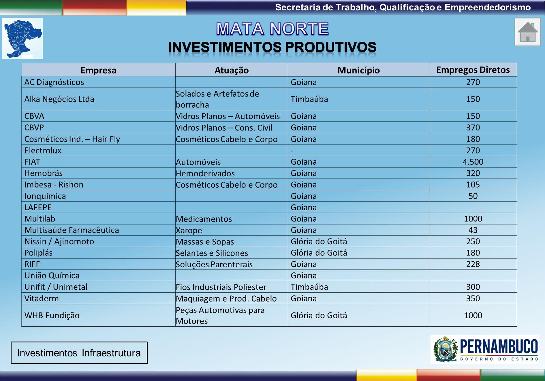 Mata Norte INVESTIMENTOS PRODUTIVOS