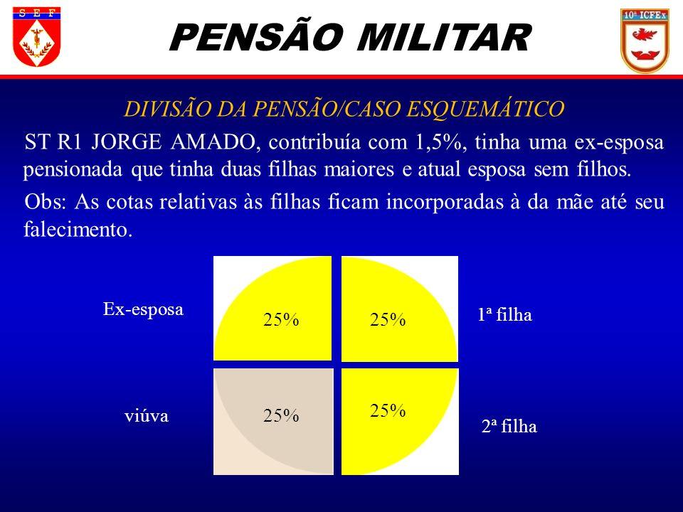 DIVISÃO DA PENSÃO/CASO ESQUEMÁTICO