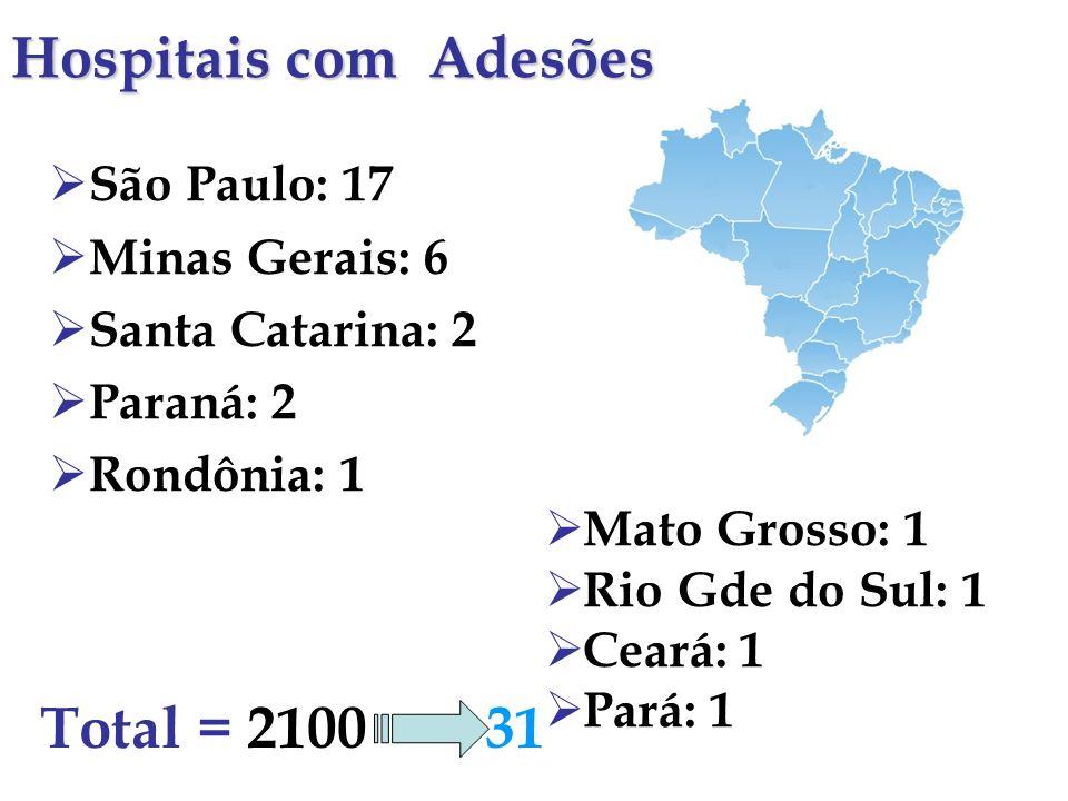 Hospitais com Adesões Total = 2100 31 São Paulo: 17 Minas Gerais: 6
