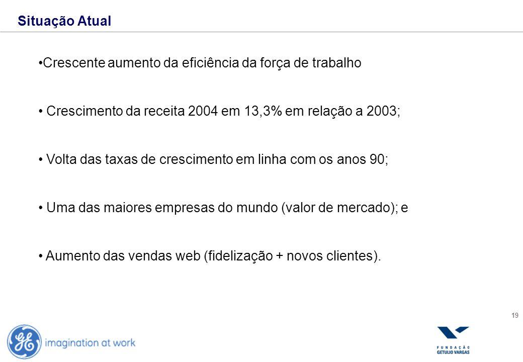 Situação AtualCrescente aumento da eficiência da força de trabalho. Crescimento da receita 2004 em 13,3% em relação a 2003;