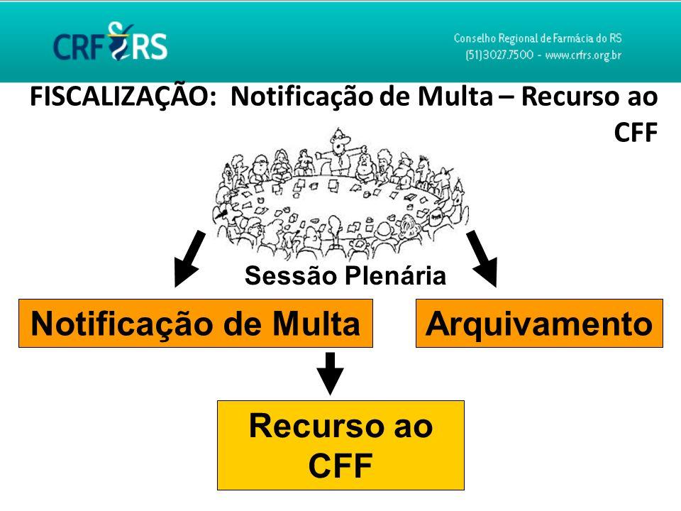 Notificação de Multa Arquivamento Recurso ao CFF
