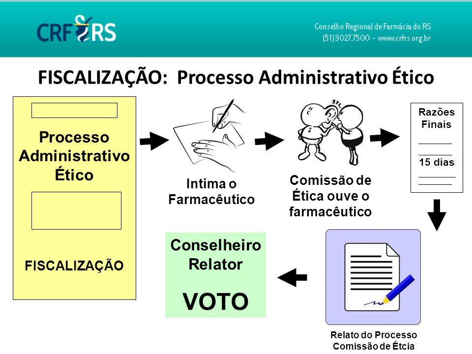 VOTO FISCALIZAÇÃO: Processo Administrativo Ético