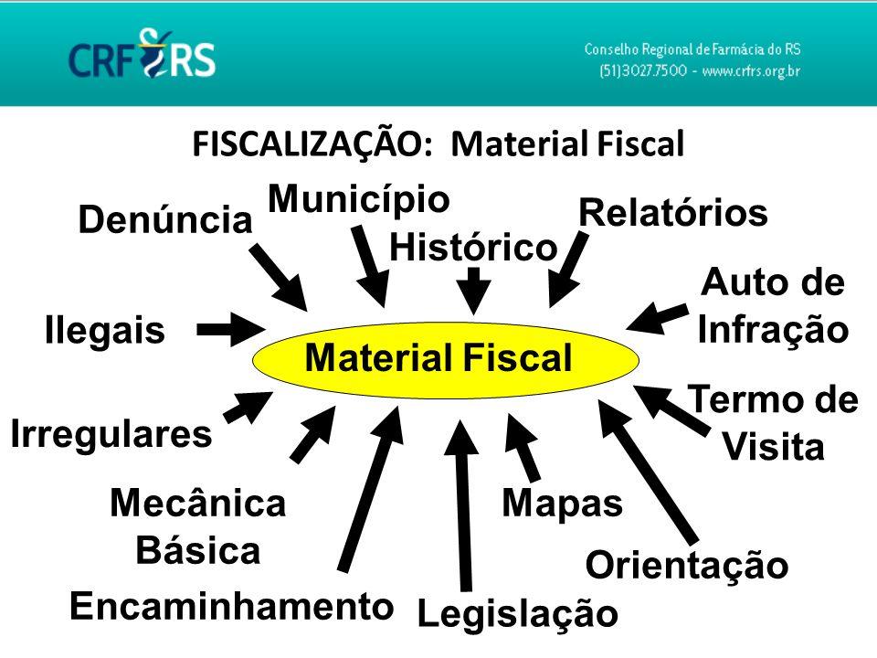 FISCALIZAÇÃO: Material Fiscal